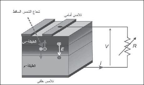 الخلايا الشمسية - مبدأ عملها - المدينة الكهربائية