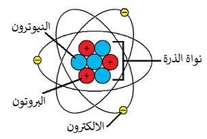 مكونات الذرة وشحناتها - المدينة الكهربائية