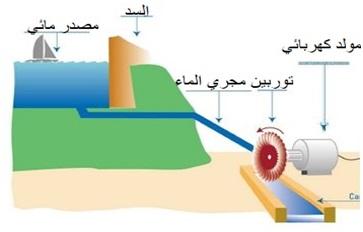 المصادر المائية لتوليد الكهرباء - المدينة الكهربائية