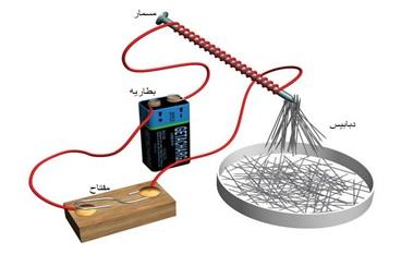 تجربة توليد مجال مغناطيسي 2