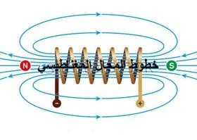 خطوط المجال المغناطيسي