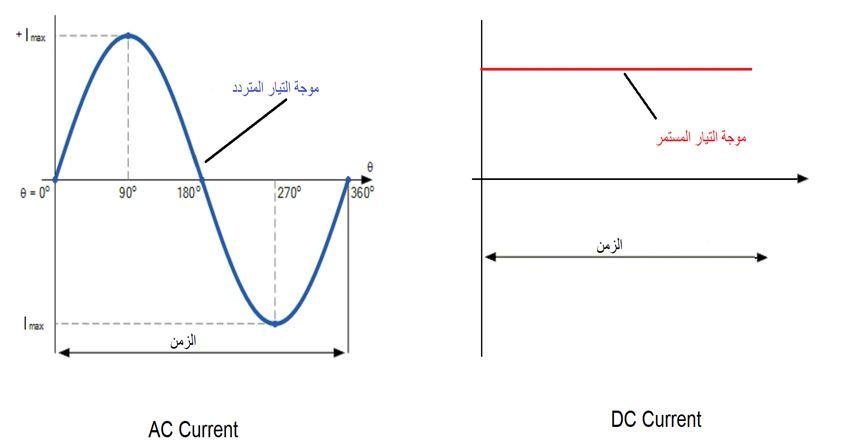 موجة التيار المستمر وموجة التيار المتردد - مدينة الهندسة الكهربائية