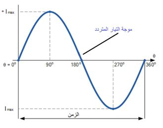 موجة تيار متردد