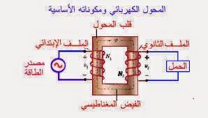 مكونات المحولات الكهربائية
